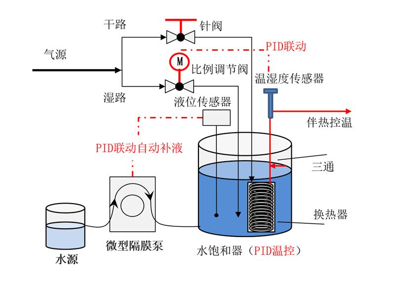 催化剂评价装置配备独立的故障检测系统